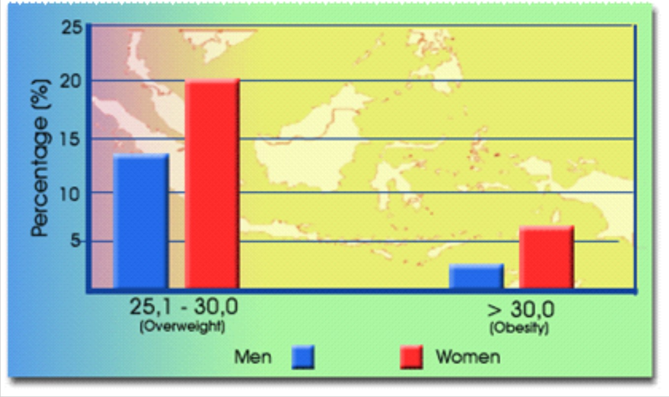 Jumlah Wanita Penderita Obesitas di Indonesia Meningkat Dengan Signifikan
