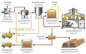 Pemanfaatan Fermentasi Pada Bakteri Menggunakan Limbah Kotoran