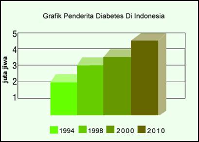 Penderita Diabetes di Indonesia Ketujuh Terbesar di Dunia
